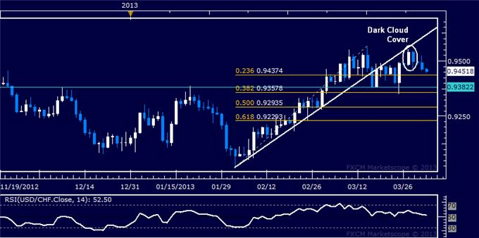 Forex_USDCHF_Technical_Analysis_04.02.2013_body_Picture_5.png, USD/CHF Technical Analysis 04.02.2013