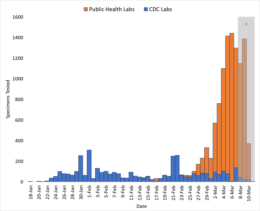 The U.S. has conducted over 13,000 tests for coronavirus since Jan. 18. (Chart: CDC)