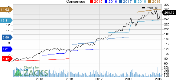UnitedHealth Group Incorporated Price and Consensus
