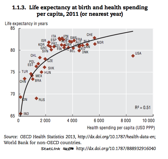OECD life expectancy