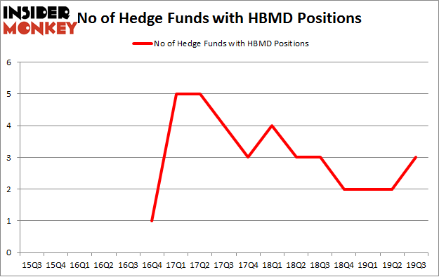 No of Hedge Funds with HBMD Positions