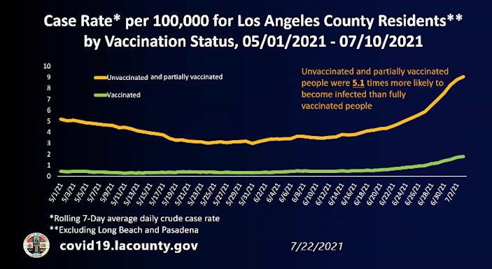 Case rate by vaccination status
