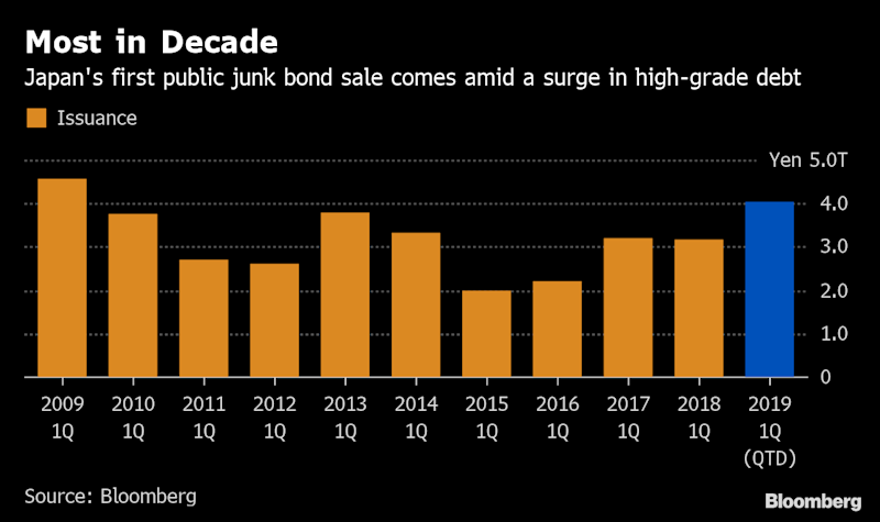 (Bloomberg) -- Japan's financial regulator is warming to a junk bond market.Debate has been heating up in the country about junk bonds after the first such publicly offered note in the nation priced last month by Aiful Corp., a consumer lender that teetered on the verge of bankruptcy a decade ago. With negative rates persisting into a fourth year and showing no sign of abating, investors are increasingly under pressure to take on more risk to secure returns.The volume of deals in Japan's corporate bond market overall is small compared with the scale of the economy and it's hard to say that the market is sufficiently fulfilling its function, according to a Financial Services Agency official, who asked not to be identified in line with agency policy. The development of high-yield issuance would be beneficial to the economy, the person said.Japan's First Junk Bond Would Break Barriers in Wary MarketFor some investors and market makers, that means abandoning conventions that have limited the public corporate bond market to investment-grade issuance. Buyers need to be aware that high-yield securities are more likely to default than higher-rated debt when corporate results worsen or the economy enters recession, according to the official.In Japan, weaker companies haven't felt compelled to sell speculative-grade notes as they've traditionally found it easy to obtain bank loans. But some recent changes have at least raised the possibility that the country could eventually develop such a market. State-run Government Pension Investment Fund, which manages the world's largest such pool of assets, revised guidelines last year to allow it to buy yen bonds with ratings of BB or lower.Sales of yen corporate bonds topped 4 trillion yen in the fiscal first quarter for the first time in a decade, as some of Japan's largest companies including Takeda Pharmaceutical Co. and SoftBank Group Corp. sold record-sized offerings. The growth in corporate bond deals is a positive sign, the FSA