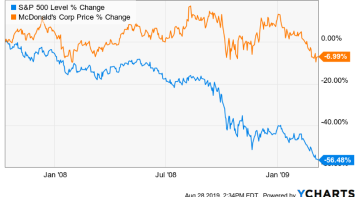 Safe Stocks to Buy With Recession Resistance: McDonald's (MCD)