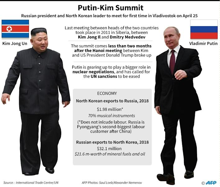 Talks between North Korean leader Kim Jong Un and Russia's President Vladimir Putin are to take place in Vladivostok on April 25