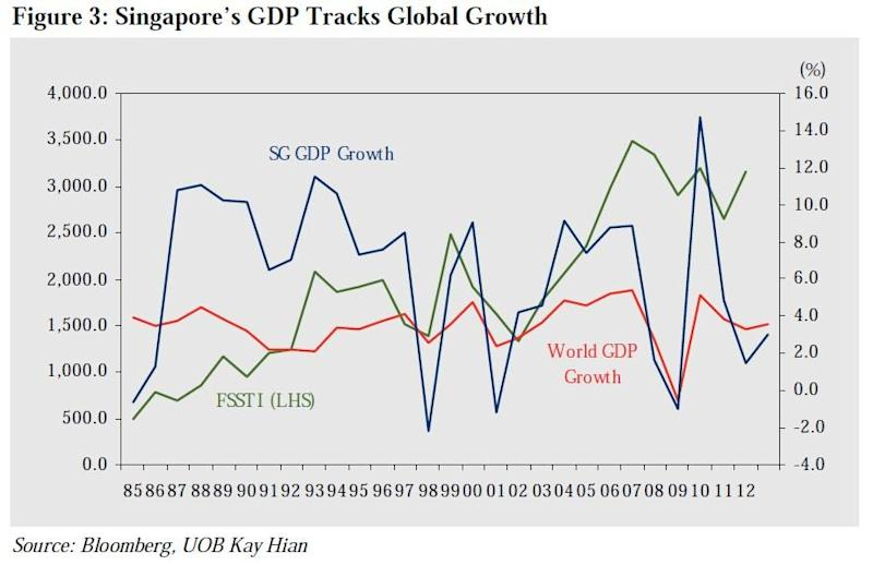 UOB predicts Singapore GDP growth to nudge higher to 3%