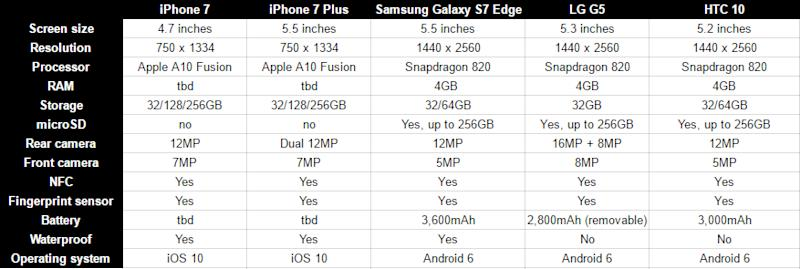 Iphone 7 Specs Comparison Plus