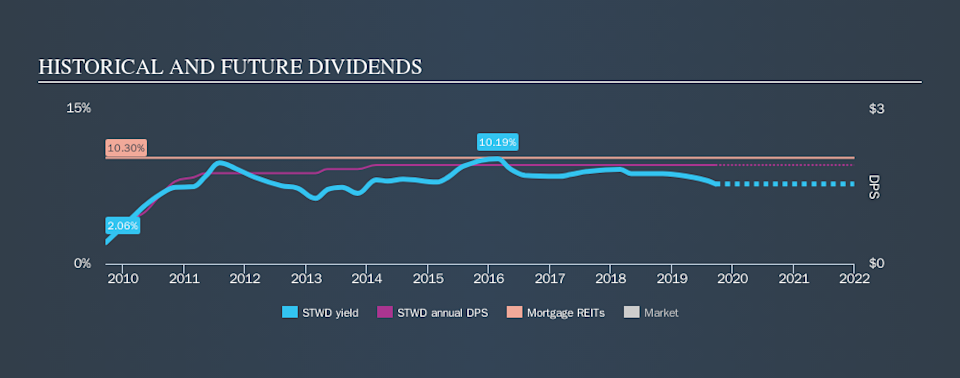 NYSE:STWD Historical Dividend Yield, September 22nd 2019