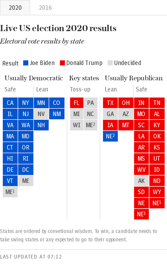 US 2020 election table