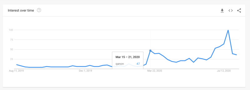 Interest in QANon began to spike in March at the start of widespread lockdowns, according to data from Google Trends.
