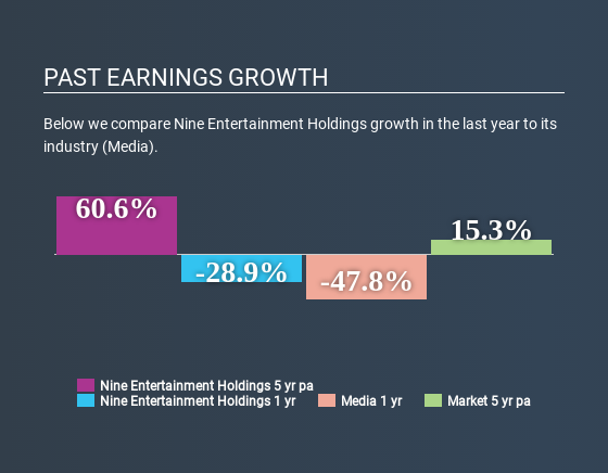 ASX:NEC Past Earnings Growth June 19th 2020