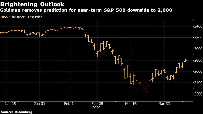 Goldman Says US Stocks Have Likely Bottomed on Policy Support