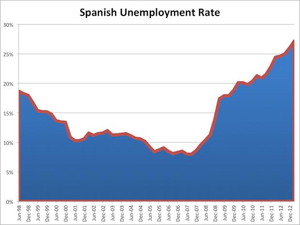 spanish unemployment rate