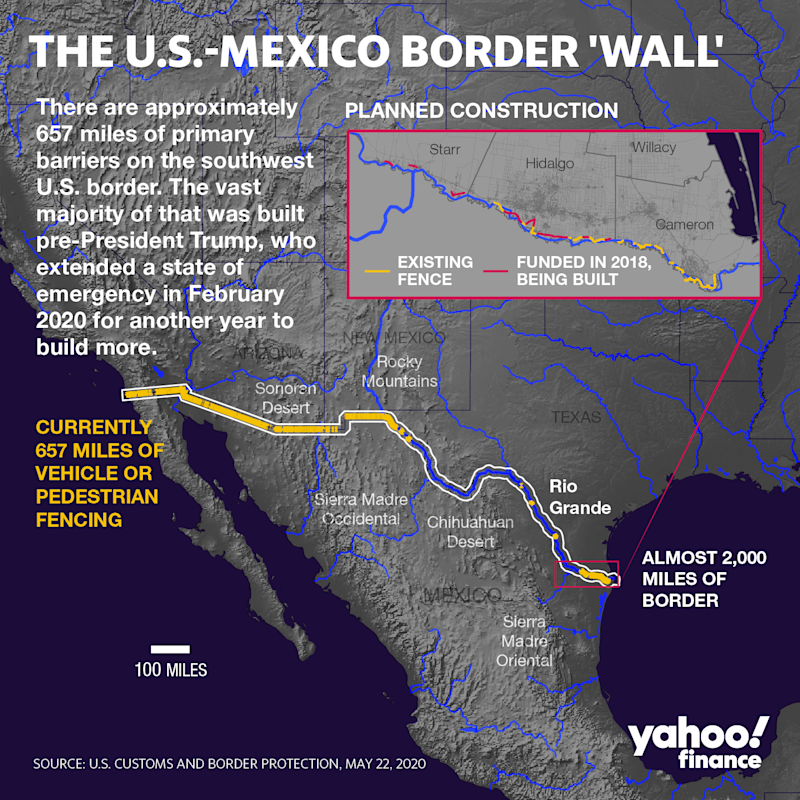 There are currently 657 miles of primary barriers along the U.S.-Mexico border. (Graphic: David Foster/Yahoo Finance)