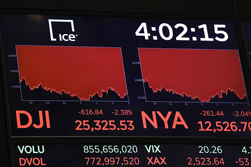 Why did the Dow just plunge 617 points? Look at Trump's trade war with China