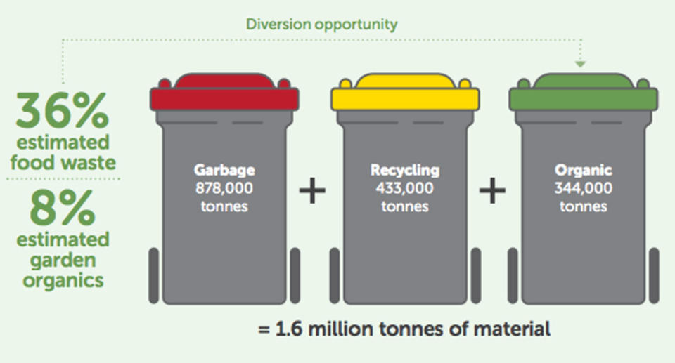 In 2016-17, councils in metropolitan Melbourne sent an estimated 878, 000 tonnes of municipal solid waste to landfill.