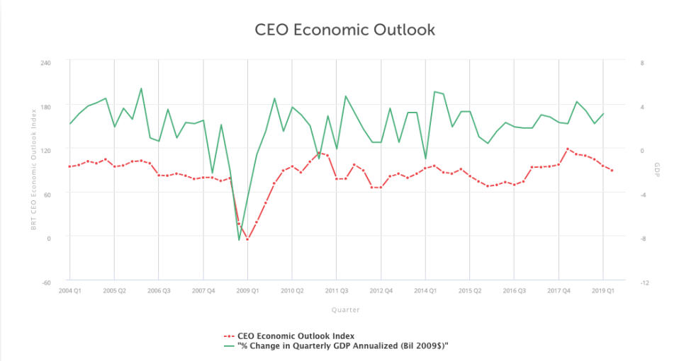 Business Roundtable CEO Outlook