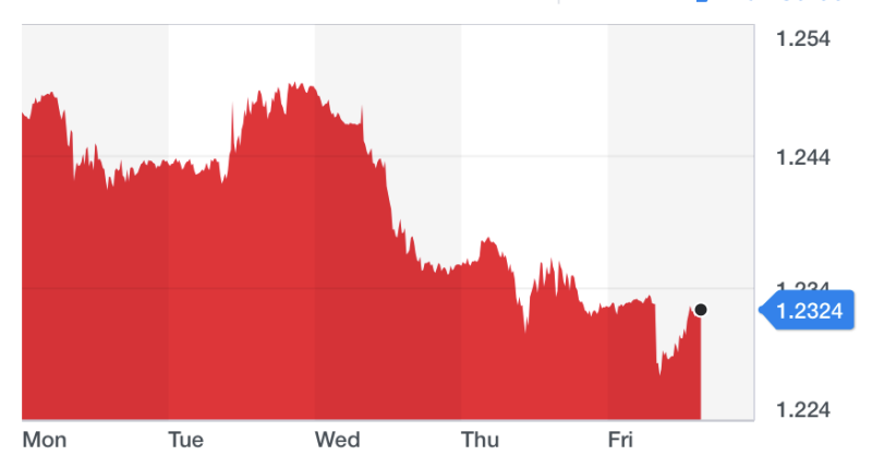 The pound is down by around 1.5% this week, putting it on track for its worst week since early August. Chart: Yahoo Finance