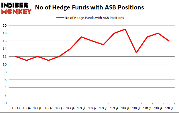 No of Hedge Funds with ASB Positions
