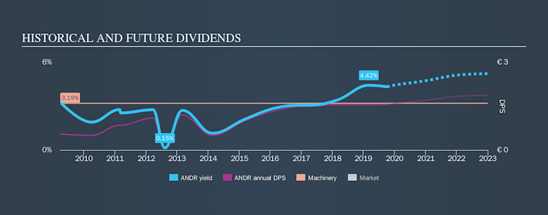 WBAG:ANDR Historical Dividend Yield, October 5th 2019