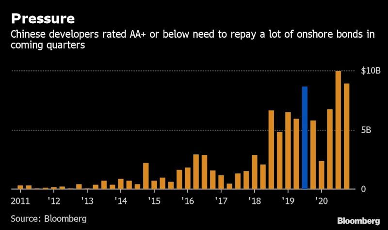 """(Bloomberg) -- Chinese developer bonds' healthy run may be coming to an end.Notes sold by home builders topped 10 other sectors in Asia in the first half, a Bank of Merrill Lynch index shows, as investors were lured by a relaxation of property curbs and easier liquidity for real-estate firms. Yet fund managers say those gains may be short-lived, with both factors now being dialed back.Since May, top policymakers have sought to limit almost every financing avenue for developers to ensure they can't buy land at inflated prices and spark a property bubble. Home-buying restrictions have also been widened. That means bond investors will have to be more discerning, particularly when it comes to smaller developers, many of which are facing looming maturity walls.""""I don't expect developers' net bond prices to keep surging,"""" said Gary Zhou, the Hong Kong-based head of fixed income at Dongxing Securities Co. """"We've started to play defensive: turn to those with shorter tenors or higher ratings, or simply buy less.""""Read more: Loomis Says China Onshore Bond Market Not Attractive Right NowChinese high-yield U.S. dollar notes, most of which have been sold by developers, returned 10.3% in the first six months of 2019, the best two consecutive quarters since 2012, a BAML index shows. The solid performance followed a largely lackluster 2018. Buyer interest revved up in the final months of the year following central bank liquidity injections.The landscape's now changing after Beijing earlier this month announced fresh restrictions on foreign-debt sales, allowing firms only to refinance if their offshore notes mature in one year. Limitations have also been placed on onshore bonds and trust financing, an important shadow-banking channel.Outside of developer financing, some home builders have been told they're pricing new projects too expensively, and some banks have been told they're offering home buyers mortgages that are too cheap. All up, 251 property-policy tweaks were unveiled in t"""
