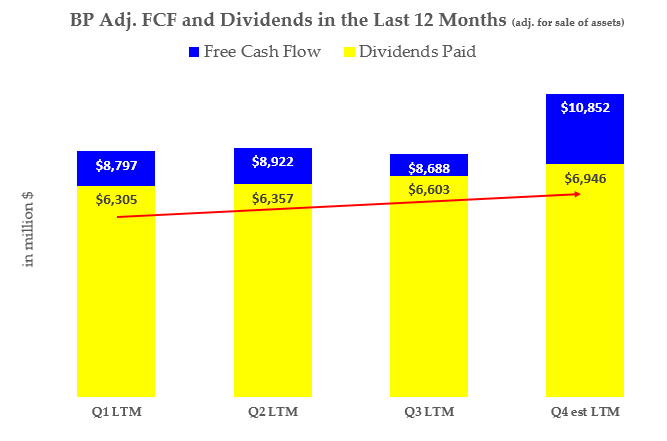 BP stock - FCF and Dividends