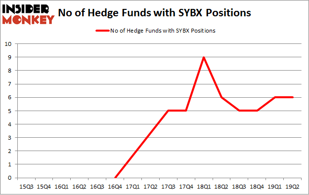 No of Hedge Funds with SYBX Positions