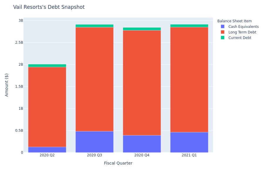 Vail Resorts's Debt Overview