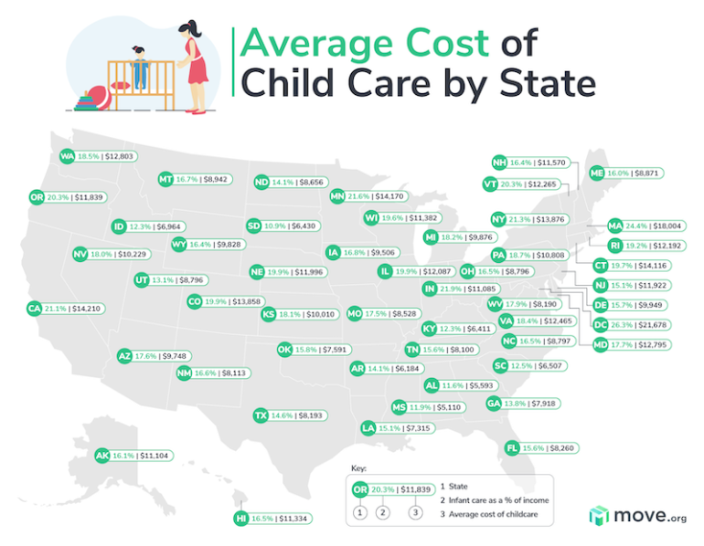 Cost of Child Care Per state