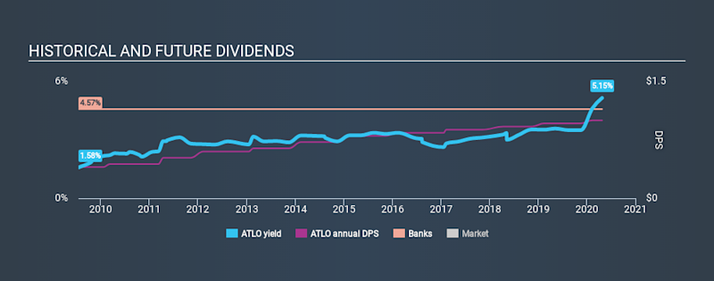 NasdaqCM:ATLO Historical Dividend Yield April 25th 2020