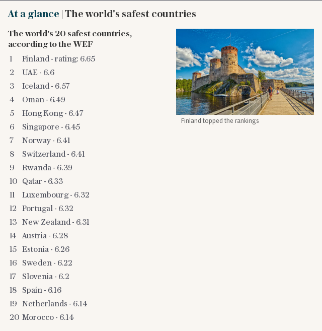 At a glance | The world's safest countries