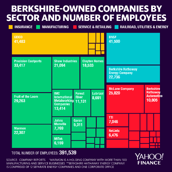 Berkshire-owned companies