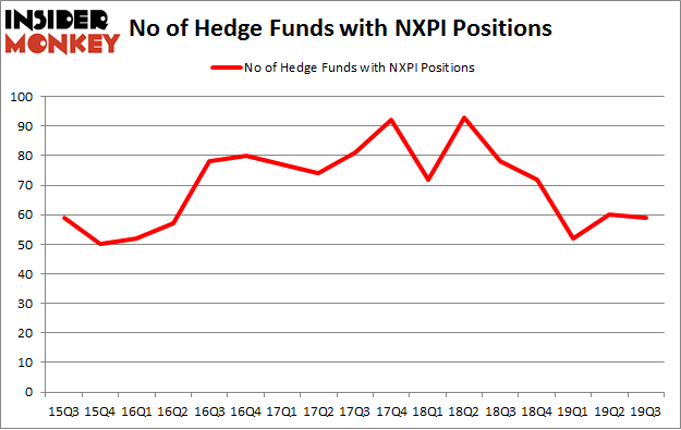 No of Hedge Funds with NXPI Positions