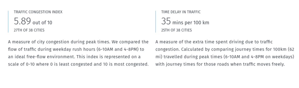 Melbourne was ranked worse than New York and Rome for traffic congestion. Image: Urban Mobility Index