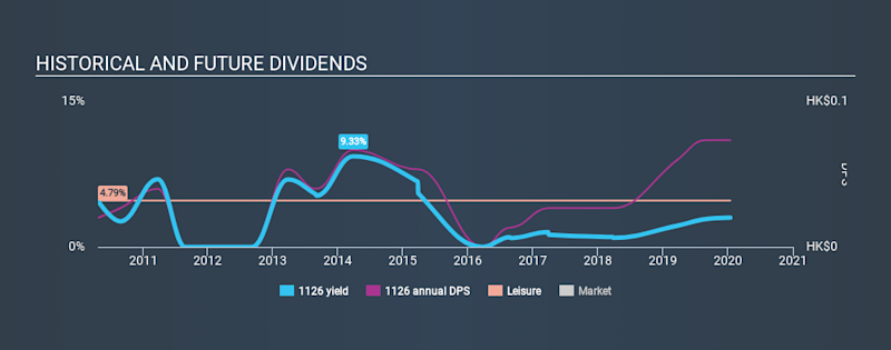 SEHK:1126 Historical Dividend Yield, January 15th 2020