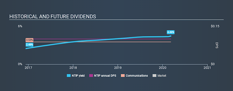 AMEX:NTIP Historical Dividend Yield, March 8th 2020