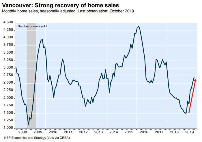This chart from National Bank of Canada shows Vancouver home sales heating up again this year, amid more affordable prices and lower mortgage rates. (Photo: National Bank Financial)