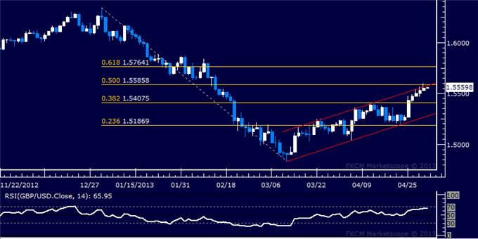 Forex_GBPUSD_Technical_Analysis_05.02.2013_body_Picture_5.png, GBP/USD Technical Analysis 05.02.2013
