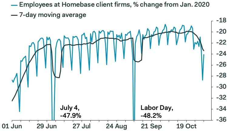 Homebase data shows a drop in payrolls on Homebase's software — a troubling sign. (Pantheon)