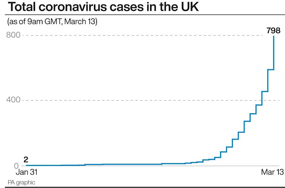 Coronavirus cases in the UK (PA)