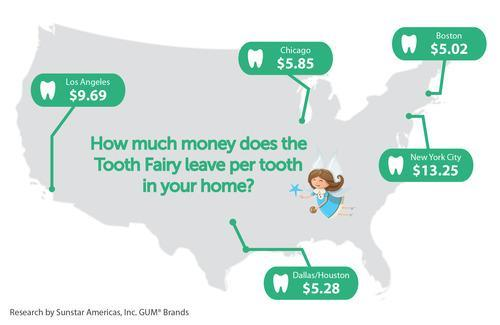 How Much Money Per Tooth From Tooth Fairy