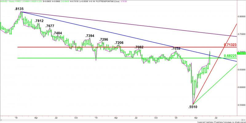 Aud Usd Forex Technical Analysis Testing Major Retracement Zone On Weekly Charts