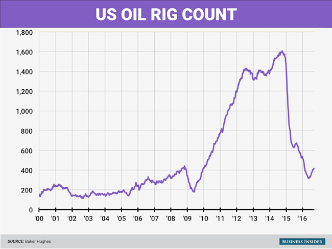 US oil rig count rises again, but overall rig count drops