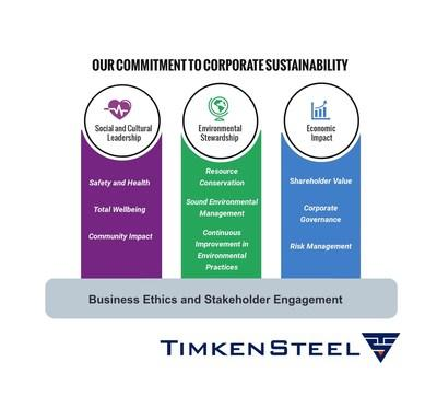 TimkenSteel's new corporate sustainability policy outlines the company's longstanding sustainability priorities and goals around cultural leadership, environmental stewardship and economic impact. It also highlights its ongoing commitment to transparency and long-term prosperity.