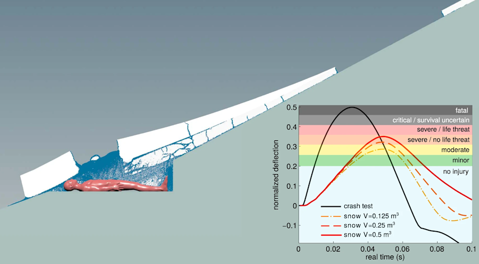 Diagram showing simulation of snow as it might impact a person sleeping in a tent at Dyatlov.