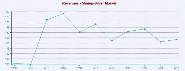 Mining - Silver Stock Outlook: Near-Term Prospects Cloudy