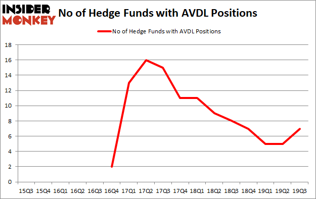 Is AVDL A Good Stock To Buy?