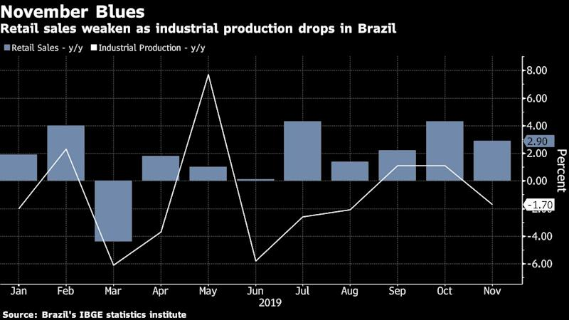 Surging Brazil Economic Optimism Gets a Harsh Reality Check