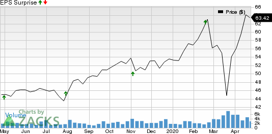 QTS Realty Trust, Inc. Price and EPS Surprise
