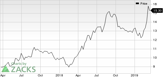 Lindblad Expeditions Holdings Inc. Price